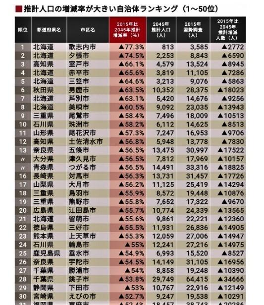 東洋経済オンラインより 推計人口の増減率が大きい自治体ランキング