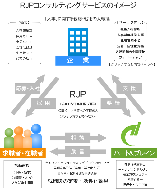 RJPコンサルティングサービスのイメージ