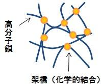 従来の高分子構造
