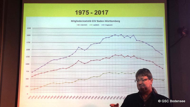 Vortrag Mitgliedsstatistik