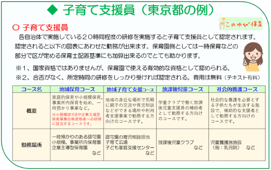 子育て支援員の東京都の例。子育て支援員は20時間程度の研修を実施すると認定されます。保育園側では、国が定める配置基準に加算が出来るので重要な存在です。また保育園に限らず、家庭支援センターや、放課後児童クラブ、児童養護施設などでも勤務ができます。