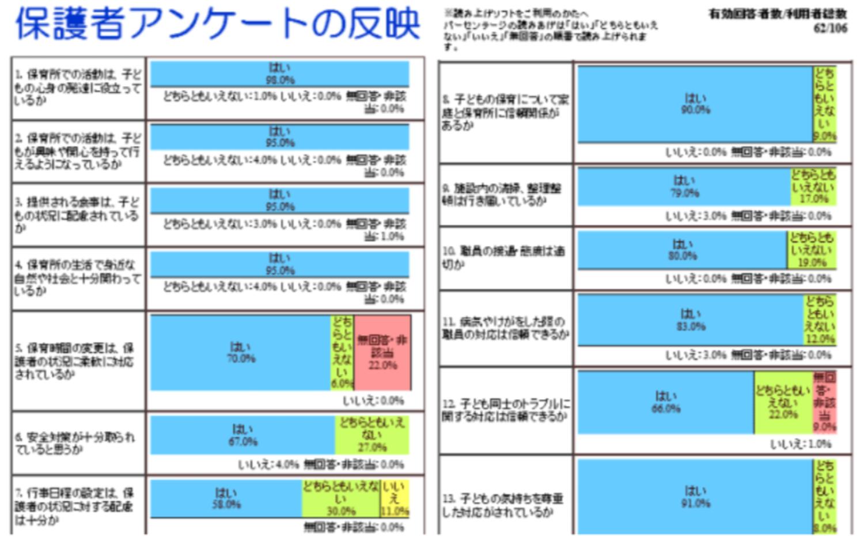 保育園の第三者評価。保護者のアンケート結果の公表イメージ。東京福祉ナビゲーションより
