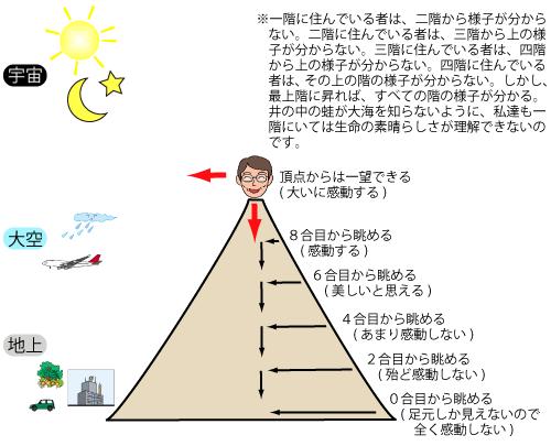 8)理解力は視野を拡大させる - 理想社会を考える会(かとう塾)