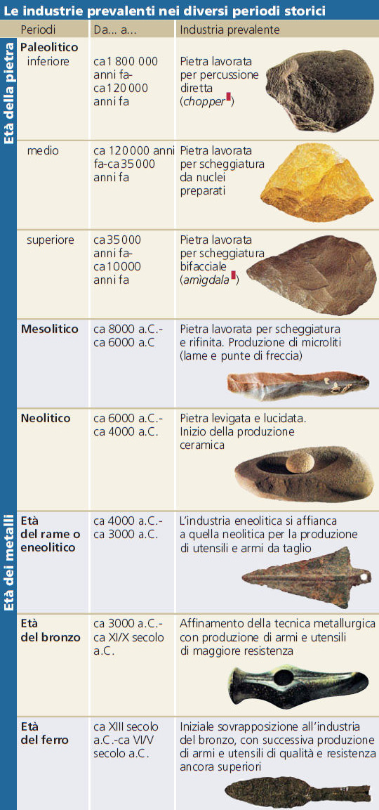 Instrumentos y etapas de la prehistoria (italiano)