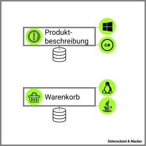 Unterschied & Macher | Flexibilität durch Microservices.
