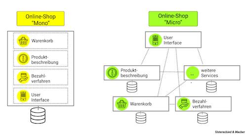 Unterschied & Macher | Monolithen vs. Microservices EINFACH