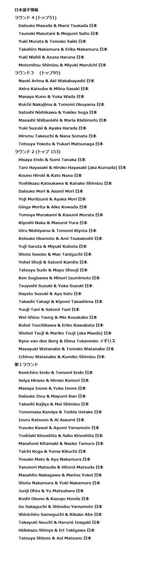 ブラックプール2016 プロライジングラテン 日本選手結果一覧