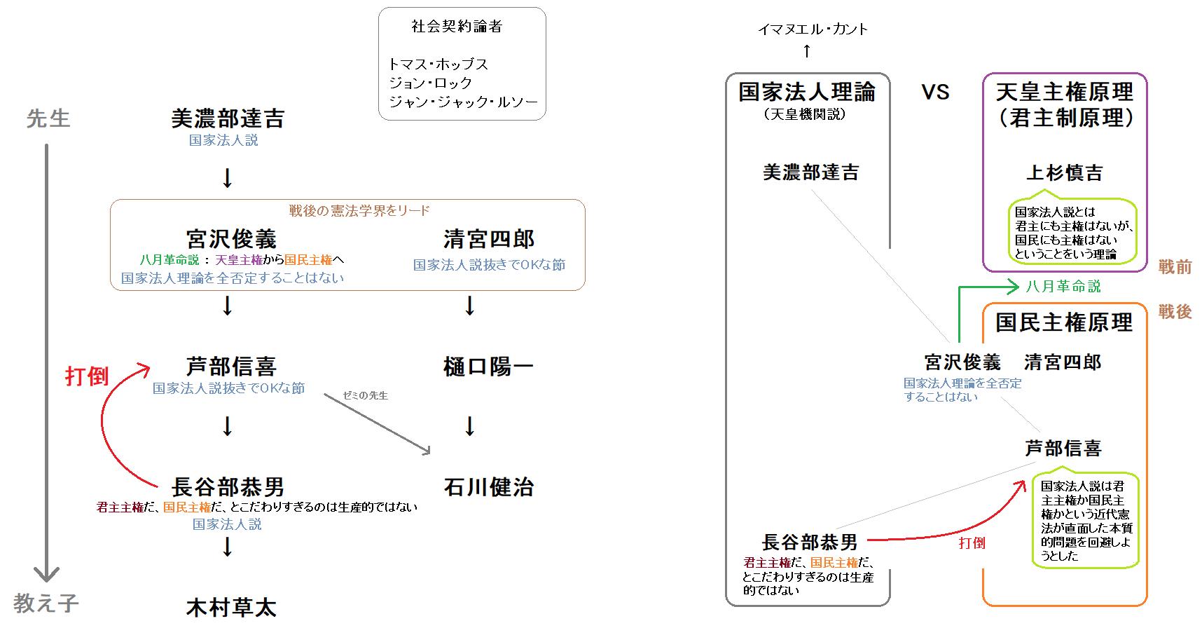 理想の書籍 - kenpokaisei