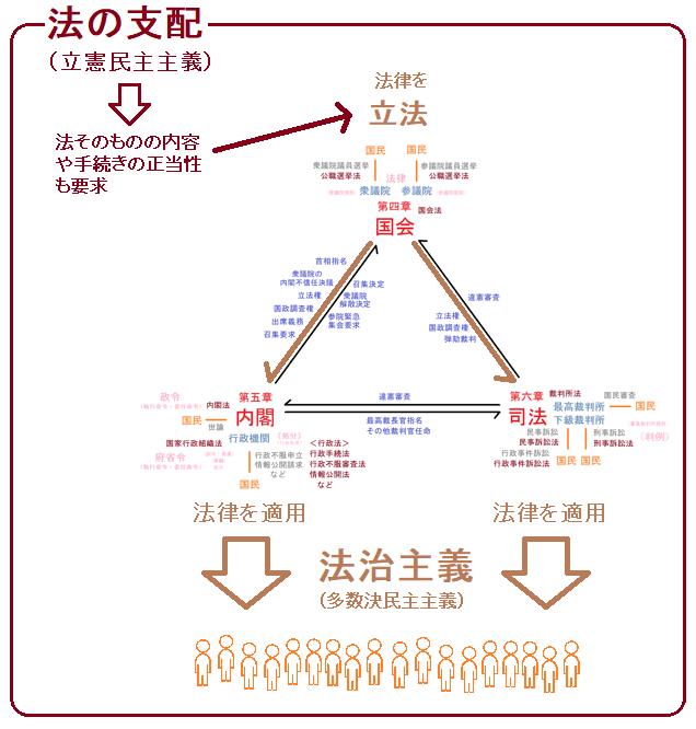 憲法の構成要素 - kenpokaisei
