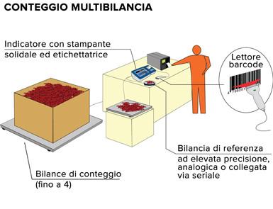 Bilance contapezzi magazzino Rovereto Trento