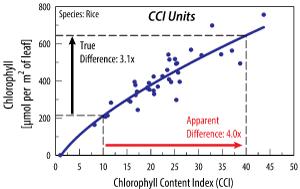 Graphiques et caractéristiques techniques des pinces à chlorophylle