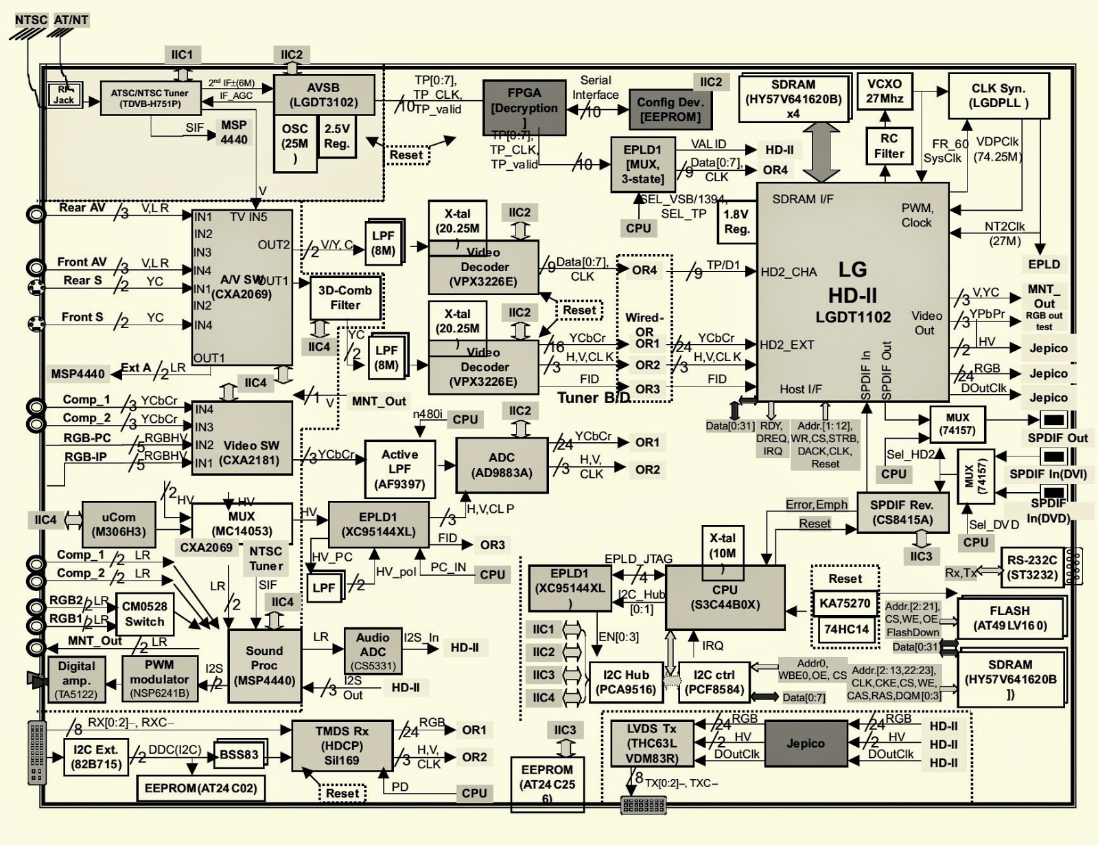 haier tv circuit board diagrams  schematics  pdf service Panasonic TV CRT Hitachi CRT TV 20