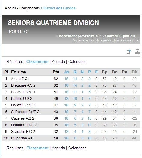Classement final de la saison 2014-2015 pour l'équipe réserve (Quatrième Division)