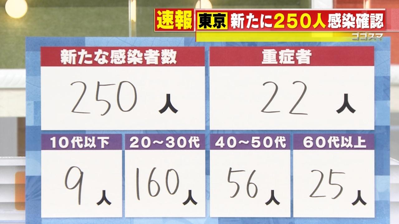 CBCテレビ「東京 新たに250人感染確認」
