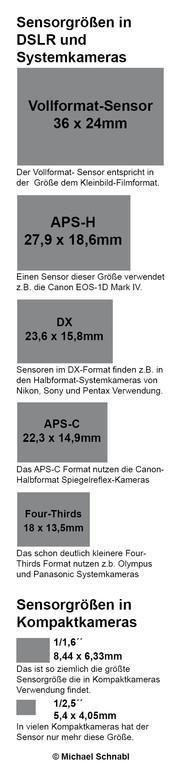 Sensorgrößen Vergleich