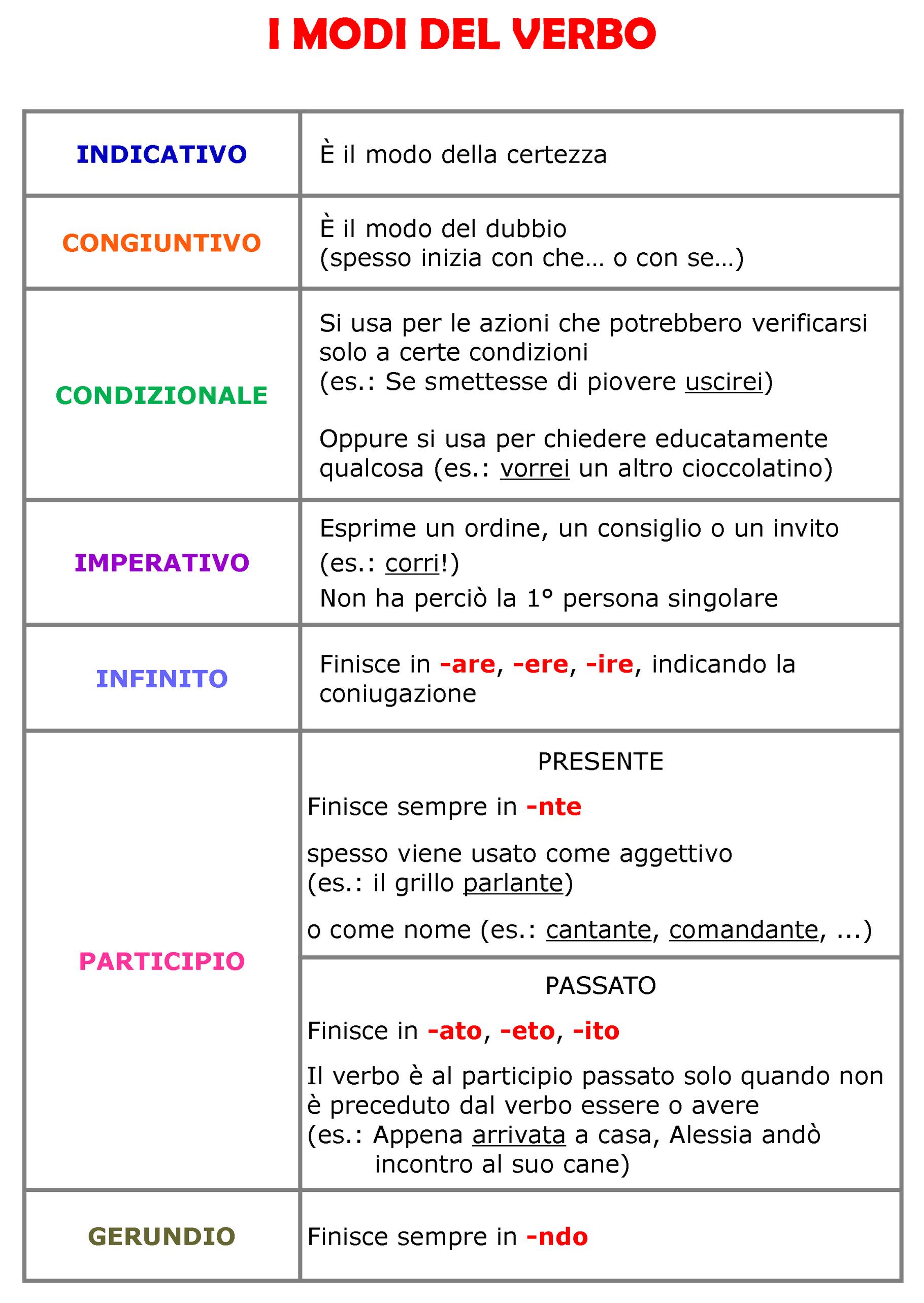 Grammatica e analisi logica for Analisi grammaticale di diversi