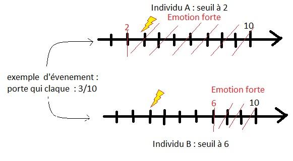 Pour un même événement, l'individu A aura une réaction (émotion forte), alors que l'individu B non.