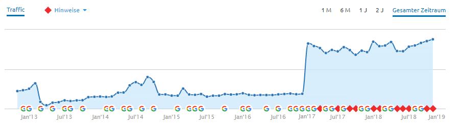 Statistik Anstieg Besucherzahl nach Optimierung Webpräsenz digital-synergie.de