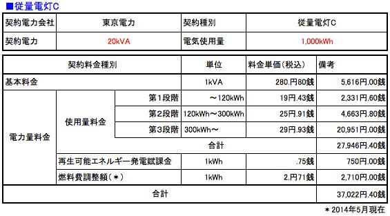 電気料金の計算例 従量電灯C