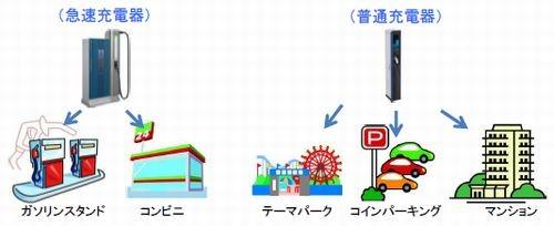 想定される充電器の設置場所。出典:経済産業省