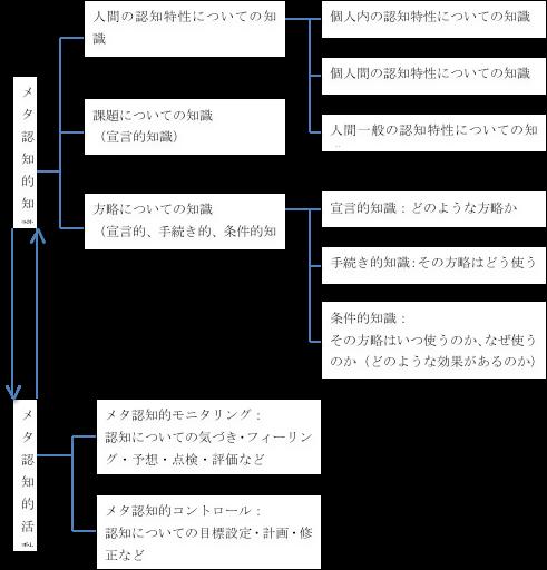 メタ認知の分類 (三宮(2004)P9の図を転載)
