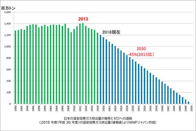 日本の温室効果ガス排出量の推移とゼロへの道筋