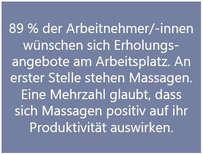 89 % der Arbeitnehmer/-innen wünschen sich Erholungs-angebote am Arbeitsplatz. An erster Stelle stehen Massagen. Eine Mehrzahl glaubt, dass sich Massagen positiv auf ihr Produktivität auswirken.