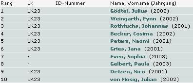 © Tennisverband Rheinland-Pfalz e.V.
