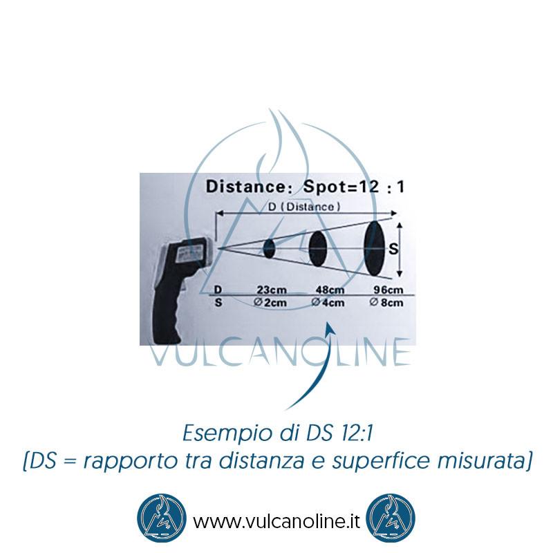 Rapporto distanza / superfice misurata