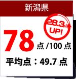 新潟県数学得点
