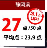静岡県数学得点