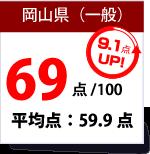 岡山県数学得点