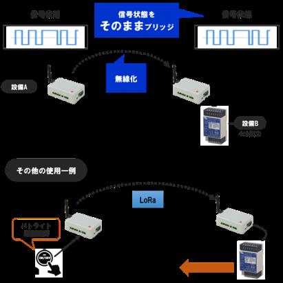 接点状態の無線化