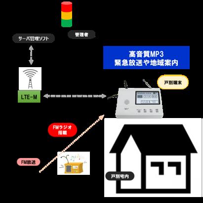 LTE-M通信 次世代見守り端末