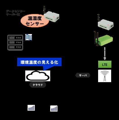 データセンター最適化