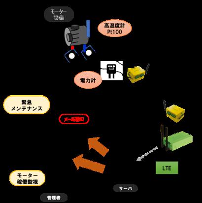 トンネル内部の無線