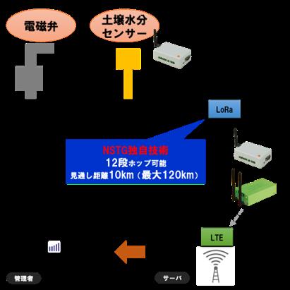 遠隔の潅水指示・制御