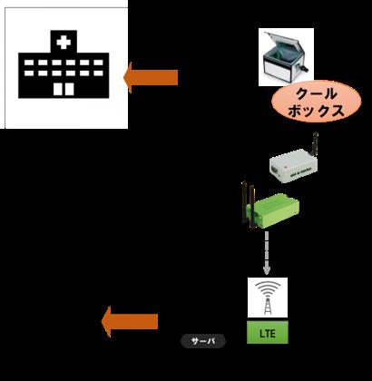 HACCPのIoT対応