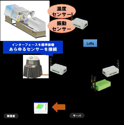 機械の予知保全・管理