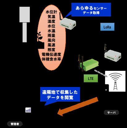 圃場のデータ管理