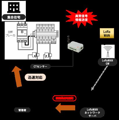 共用設備の状態監視