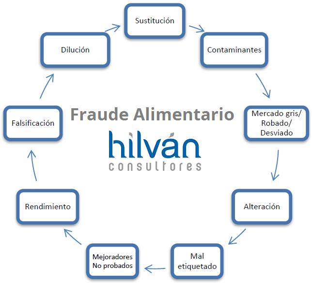 Consultoria fraude alimentario Valencia, Castellón, Alicante. Asesoria Alimentaria. Consultores BRC FOOD Versión 7 V 6.1 Certificadores y gestores para la implantación, auditorias internas y certificación.