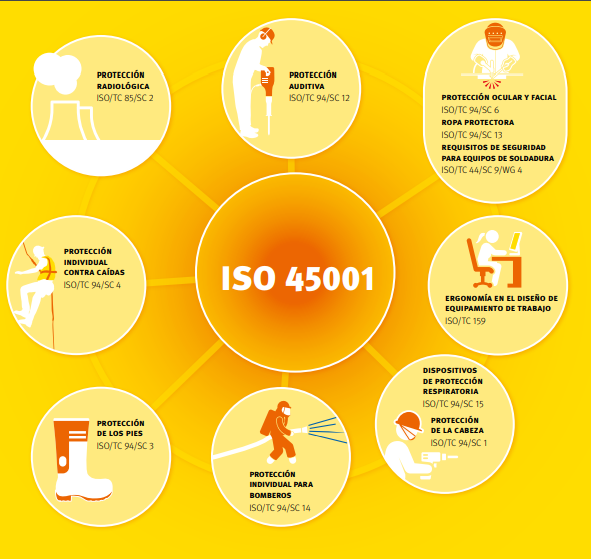 ISO 45001 Nueva norma de Seguridad y salud en el trabajo. Migración de OHSAS 18001. ISO/TC 94 Seguridad Personal. Indumentaria, ropas y equipos de protección laboral.