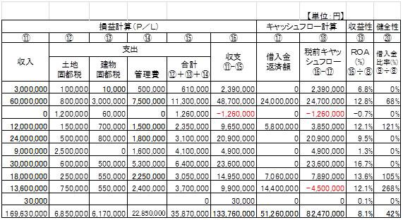図表1 「財産診断」の例(抜粋)