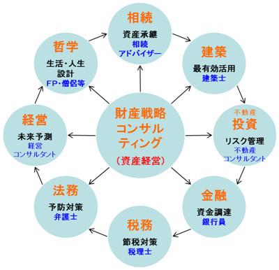 図表3 資産経営に必要な8つの分野
