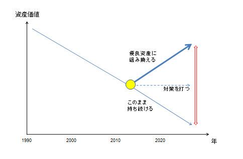 図表4 今何をするべきかで将来が決まります。