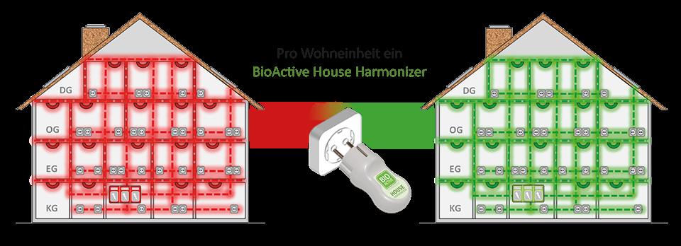 House Harmonizer Elektrosmog niederfrequente Strahlung BioActive Technology