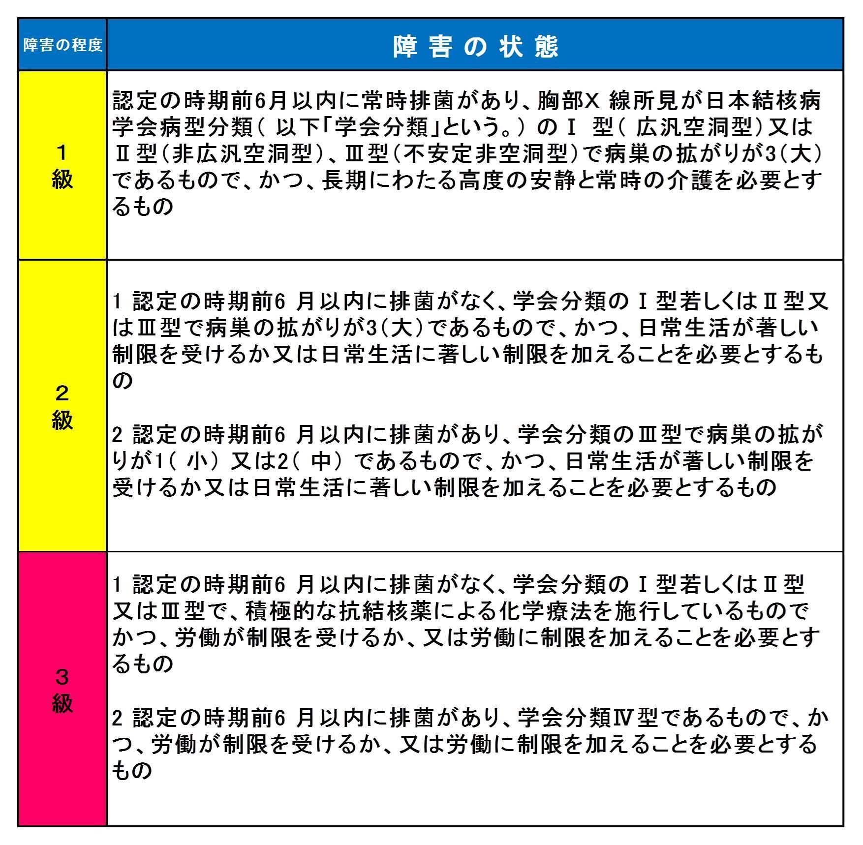 機能 障害 呼吸 【換気障害】3つの分類(閉塞性、拘束性、混合性)