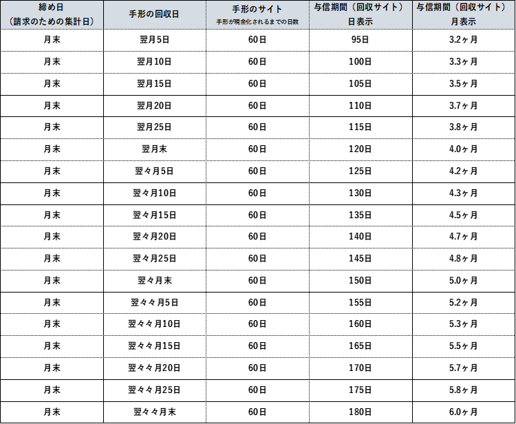 与信期間(回収サイト)の計算 一覧表 手形の場合