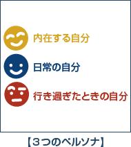 3つのペルソナ(人格)